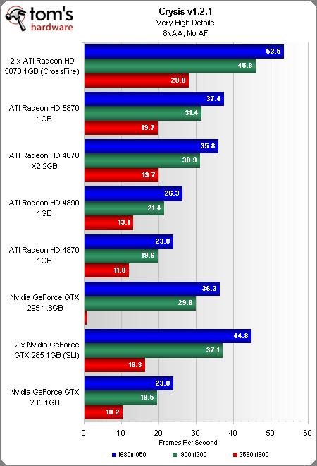 """Começando com Crysis. Finalmente uma single GPU para roda-lo """"bem"""". Mesmo com Anti-Aliasing e resolução de 1920x1080. Detalhe para o """"Epic Fail"""" da GTX 295 na resoluçao 2560x1600"""