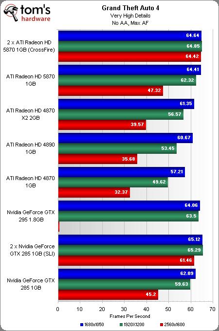 """Grand Theft Auto obviamente """"gargalado"""" pelo CPU utilizado no teste. Nada menos que um Core i7 965 overclockado para 3.76ghz."""