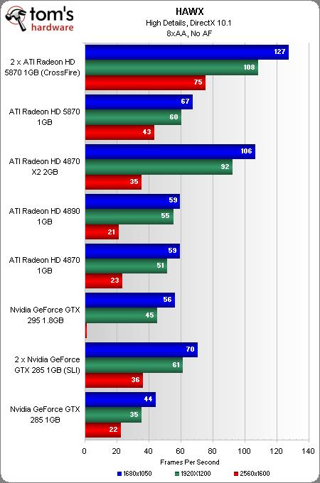 HAWX, claramente otimizado para hardware ATI entregando quase o dobro de performance em Crossfire comparado com a configuração em SLI.