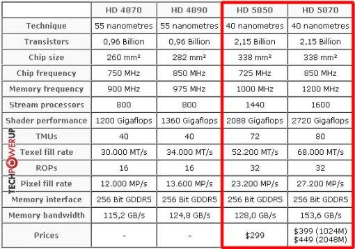 Especificações da nova série HD5000