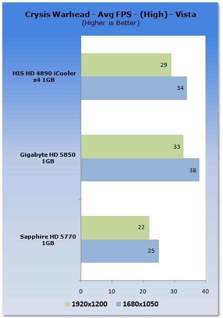 """Crysis Warhead - O devorador de hardware. Para que a HD5770, como sua irmã mais """"velha"""" (HD4770) ainda não tem força o suficiente para rodar Crysis."""