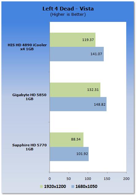 Left 4 Dead - Engine velha, mas poderosa. a HD5770, neste caso, tem o desempenho um pouco inferior a HD4850 (testado por mim quando possuia uma).