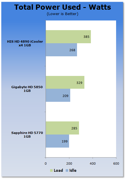 E por ultimo, o consumo de energia. Consumo baixissimo, sendo possivel utilizar essa placa em computador com fontes de 350w.